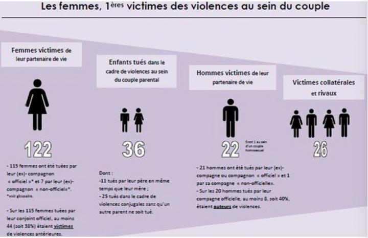 Statistica delle violenze sulle donne (2015) – Ministero delle famiglie.